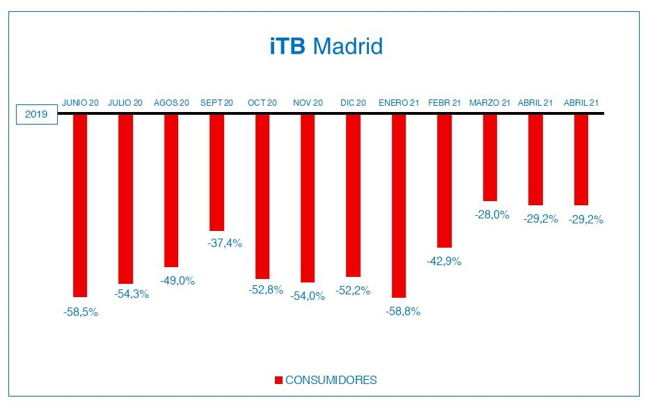 ITB MADRID Abril 2021-min